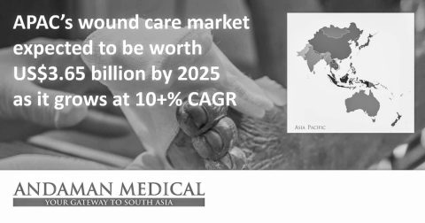 APAC wound care market